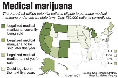 Medical Marijuana in the US